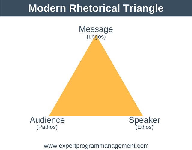 Modern Rhetorical Triangle