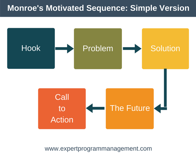 Monroe's Motivated Sequence- Simple Version