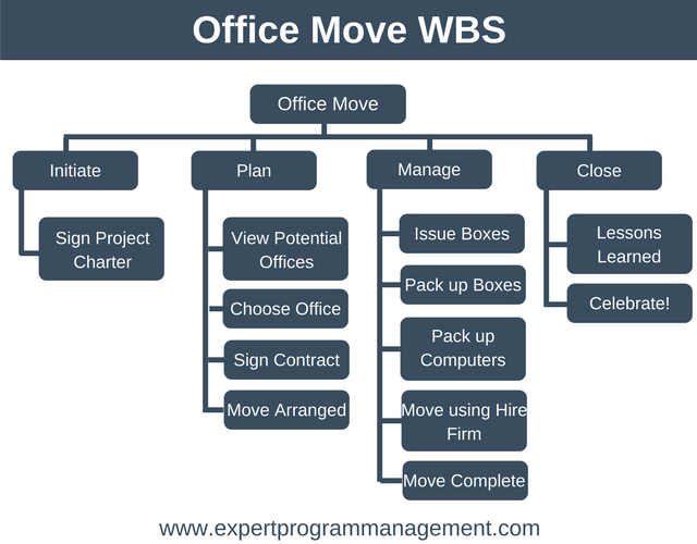 Project Plan Example: Office Move WBS