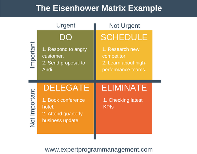The Eisenhower Matrix Example