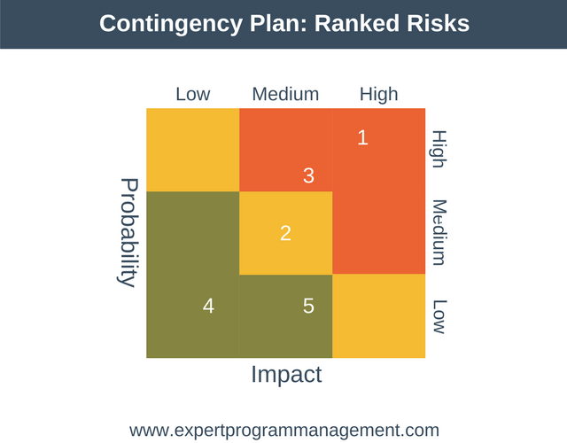 supplier contingency plan template.html