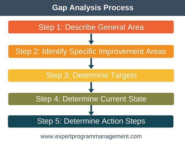 Gap Analysis Process