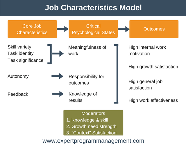 job characteristics model employee motivation training
