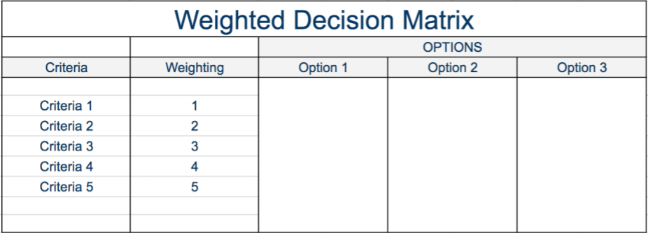 Weighted Decision Matrix - Step 1