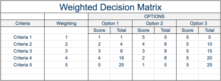 How to Build a Weighted Decision Matrix