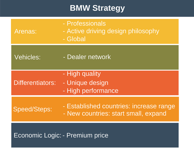 BMW's Strategy Diamond