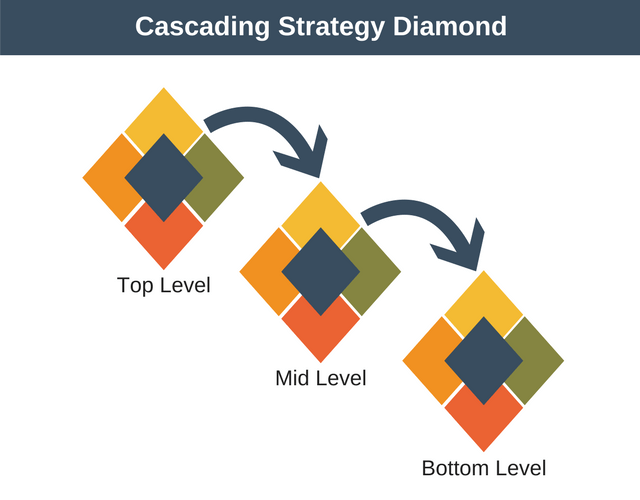 Cascading Strategy: Strategy Diamond