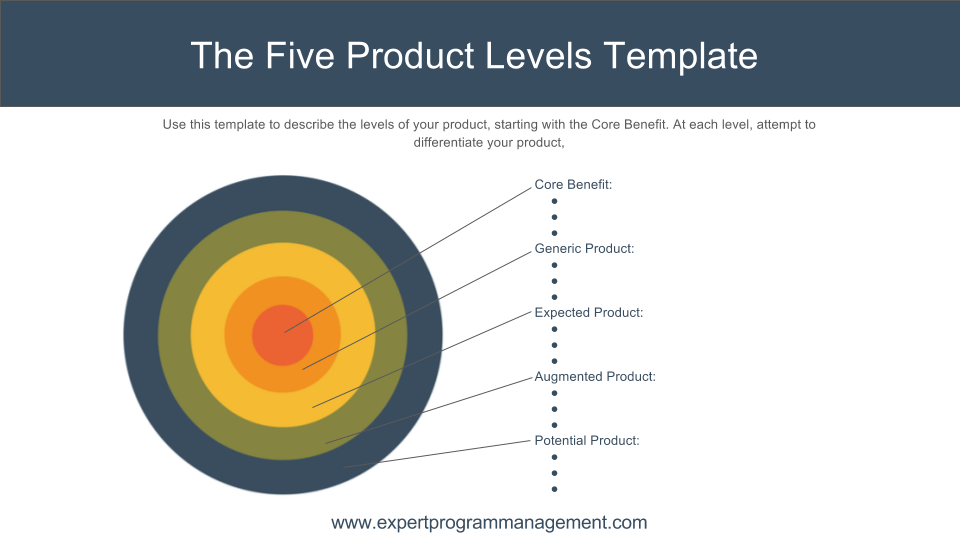 Five Product Levels Template