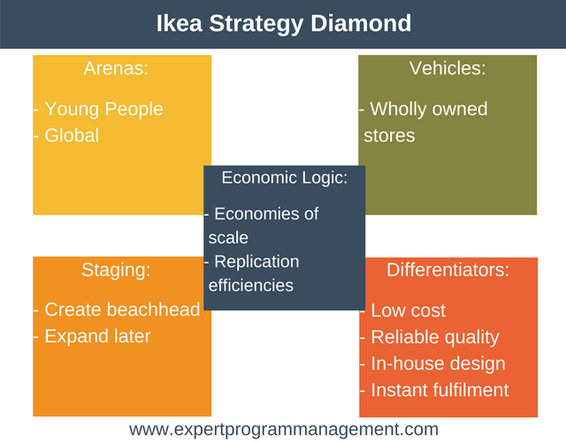 Ikea Strategy Diamond