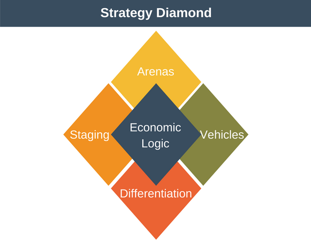 Strategy Diamond