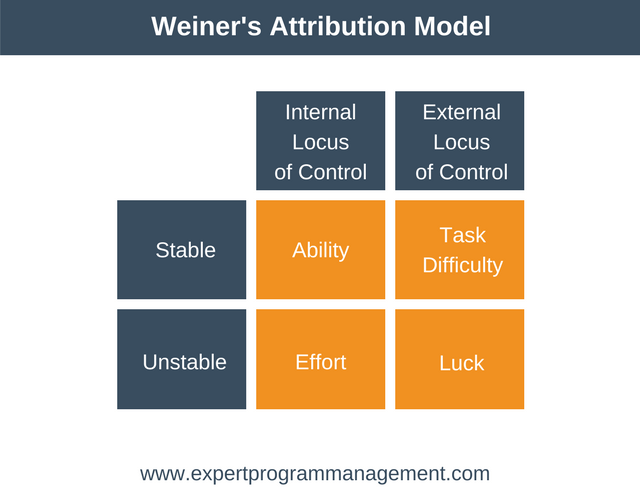 Weiner's Attribution Model