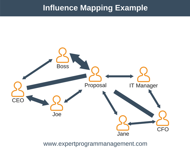 Influence Mapping Example (part 3)