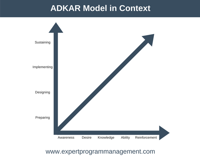 ADKAR Model in Context