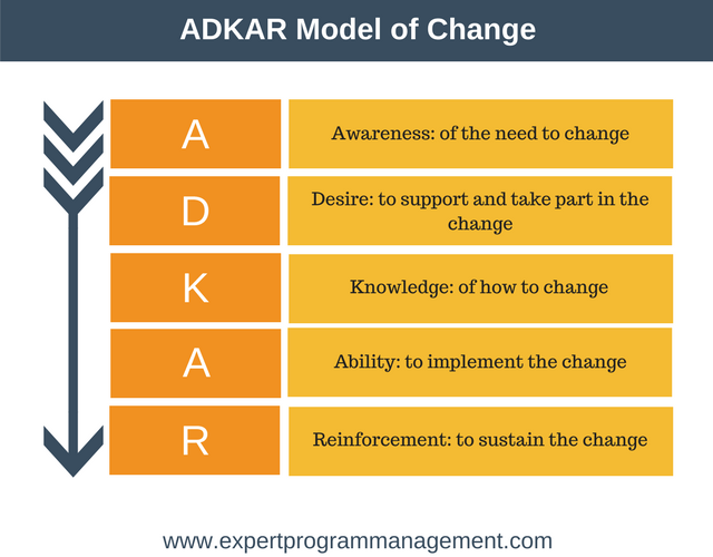 ADKAR Model of Change