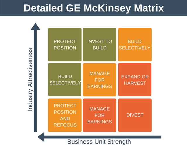 Detailed GE McKinsey Matrix
