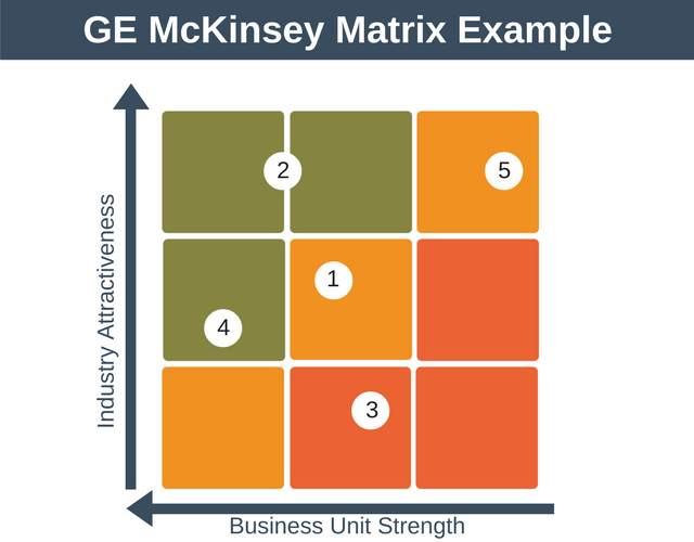 GE McKinsey Matrix Example