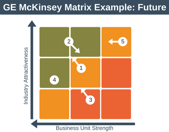 GE McKinsey Matrix Example: Future Position
