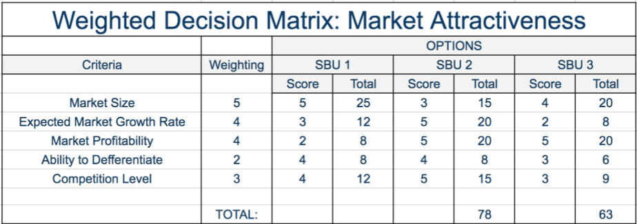 market options matrix