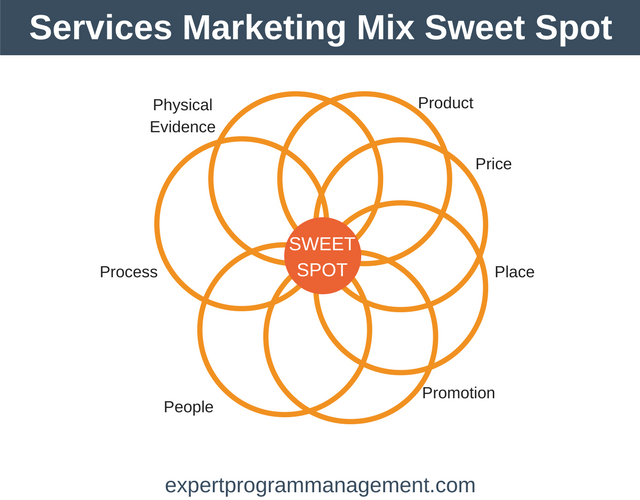 Services Marketing Mix Sweet Spot