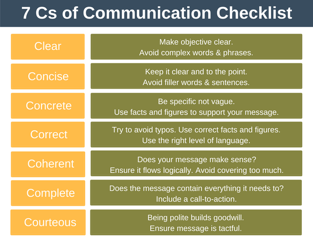 7 Cs of Communication - Interpersonal Skills Training from EPM