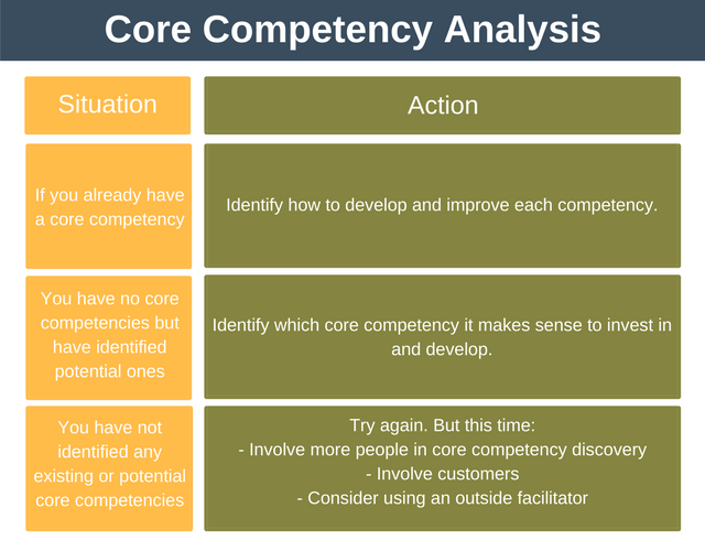 Core Competencies Model Analysis