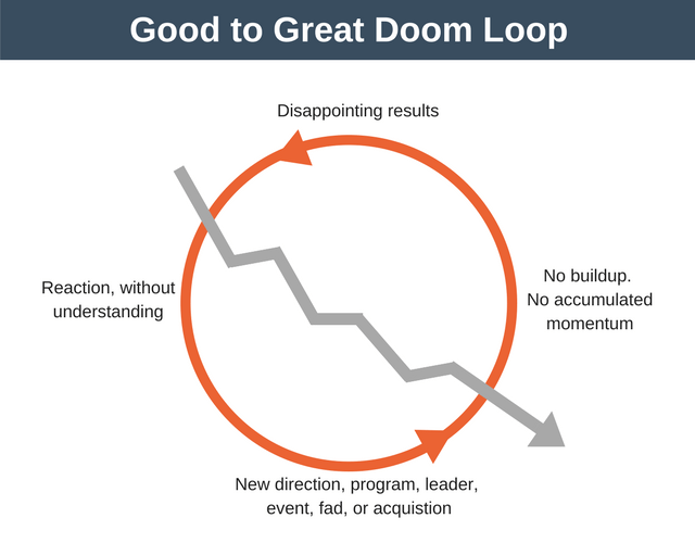 Good to Great Doom Loop