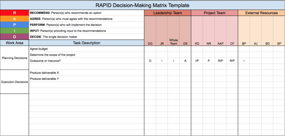 decision making processes within intel corporation Microsoft corporation's operations management in the 10 strategic decision areas, and productivity issues are analyzed in this computer business case study.