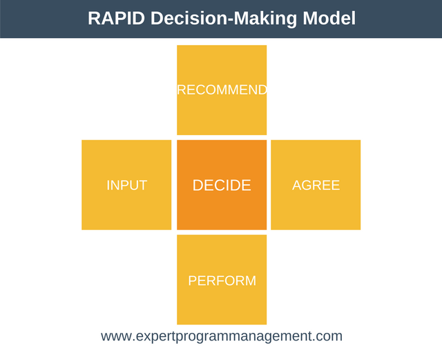 RAPID Decision-Making Model by Bain & Company