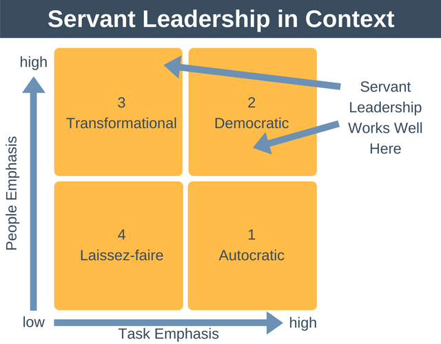 Servant Leadership in Context