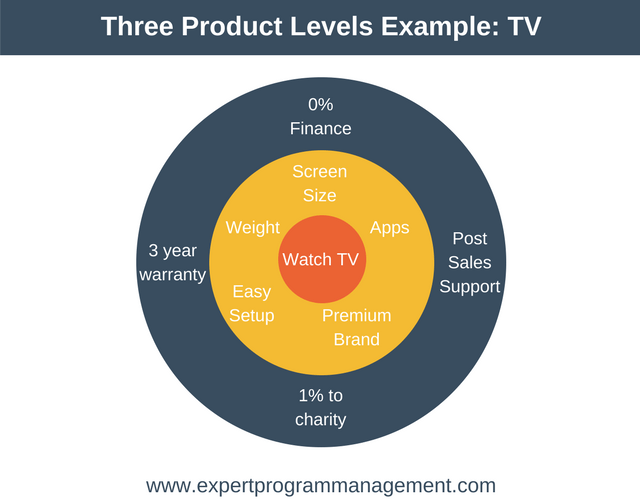 Three Product Levels (Kotler) - Marketing Training from EPM