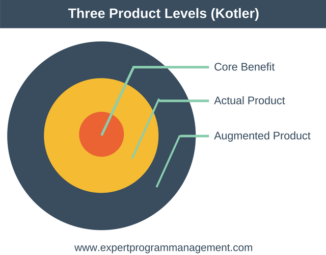 Three Product Levels