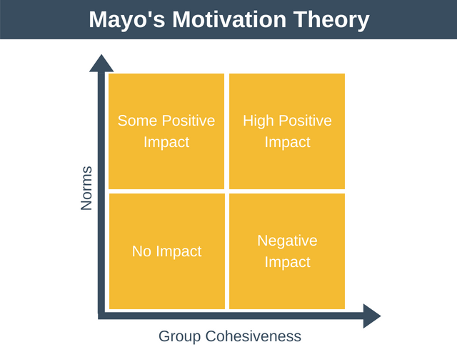 Mayo's Motivation Theory | Hawthorn Effect