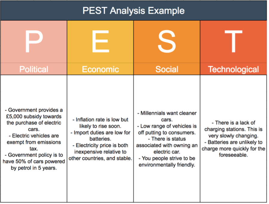pestel analysis wiki