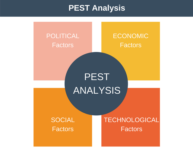 purpose of pestle analysis