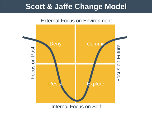 Scott and Jaffe Change Model
