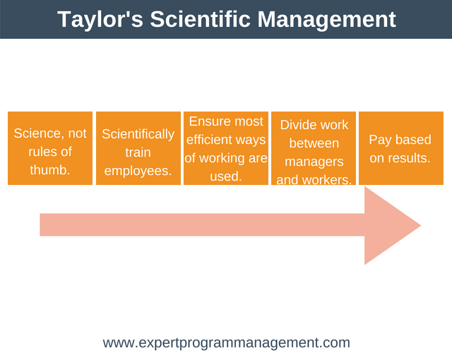 functions of scientific management