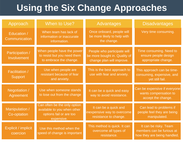 Using the Six Change Approaches
