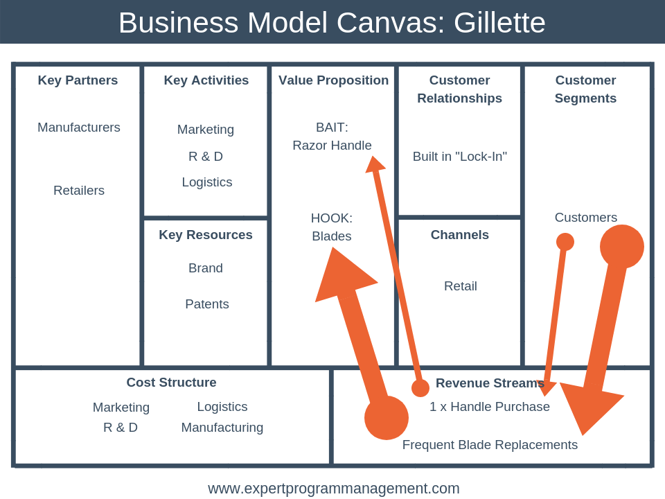 Business Model Canvas: Gillette
