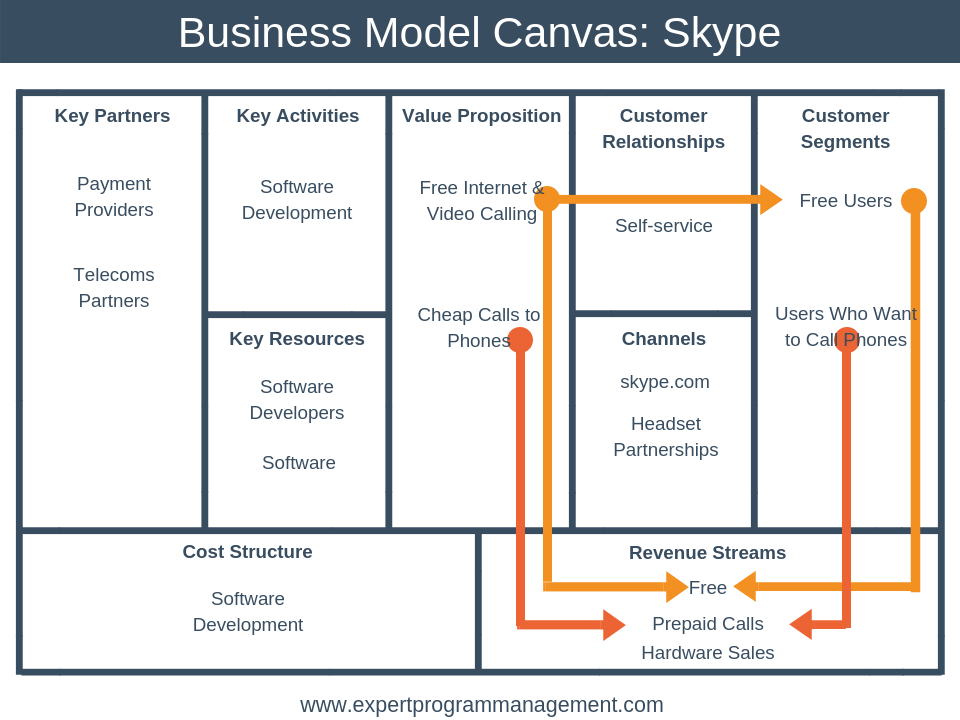 Business Model Canvas Training Event Extreme Networks