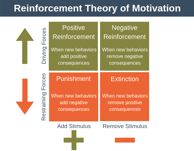 Reinforcement Theory of Motivation - Team Motivation Training