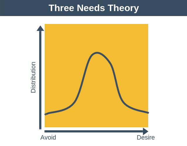 Three Needs Theory
