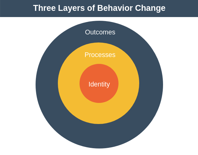 Atomic Habits Three Layers of Behavior Change