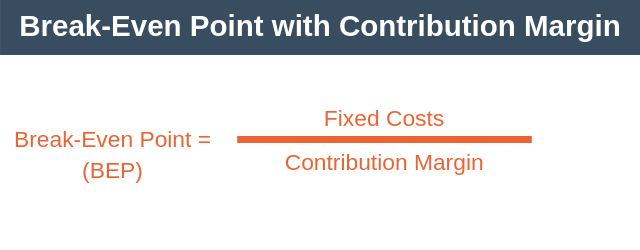 Break-Even Point Analysis with Contribution Margin