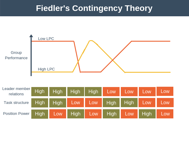 Fiedler's Contingency Theory Explained