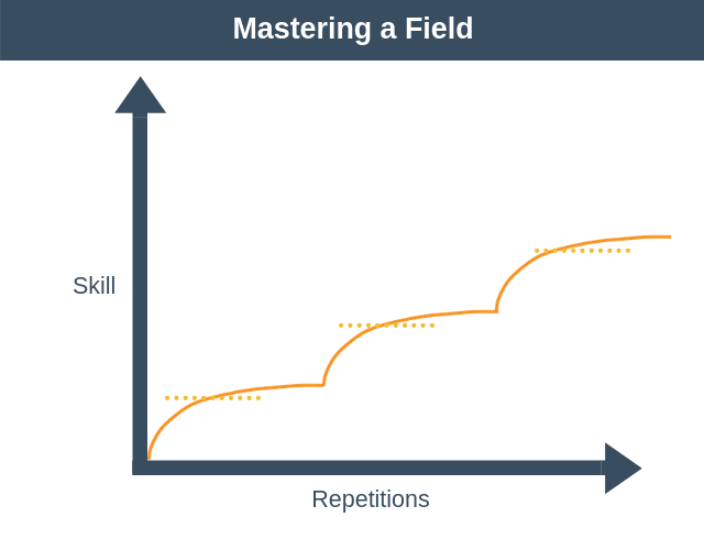 Mastering a Field