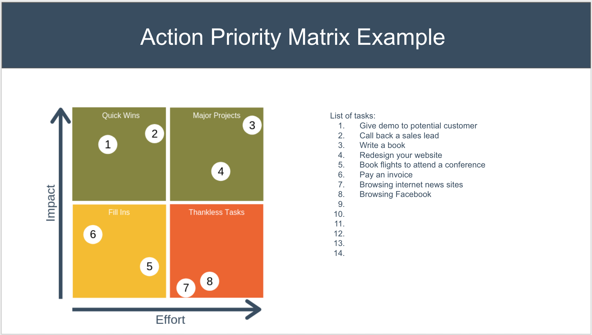 Action Priority Matrix Example