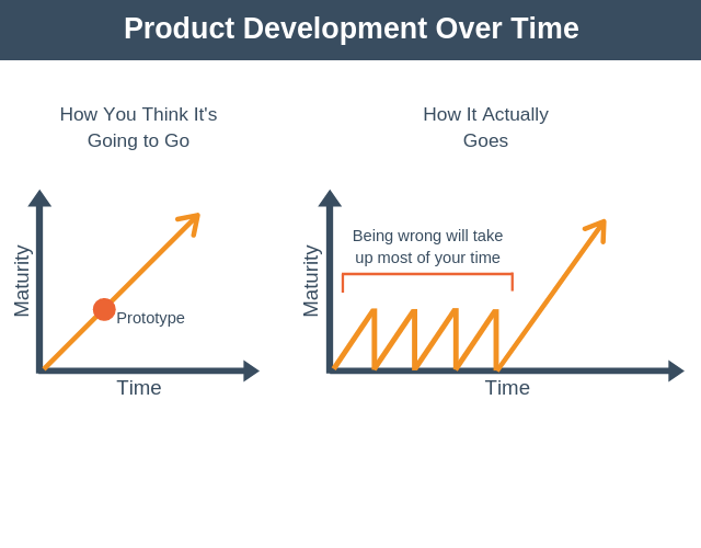 Product Development Over Time