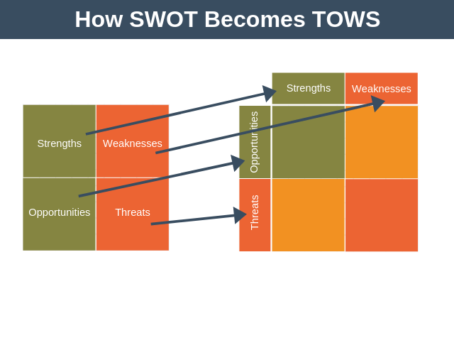 How SWOT Becomes TOWS