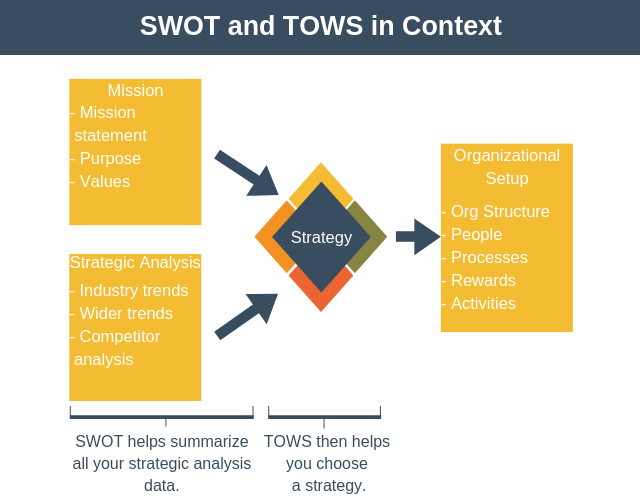 SWOT and TOWS in Context