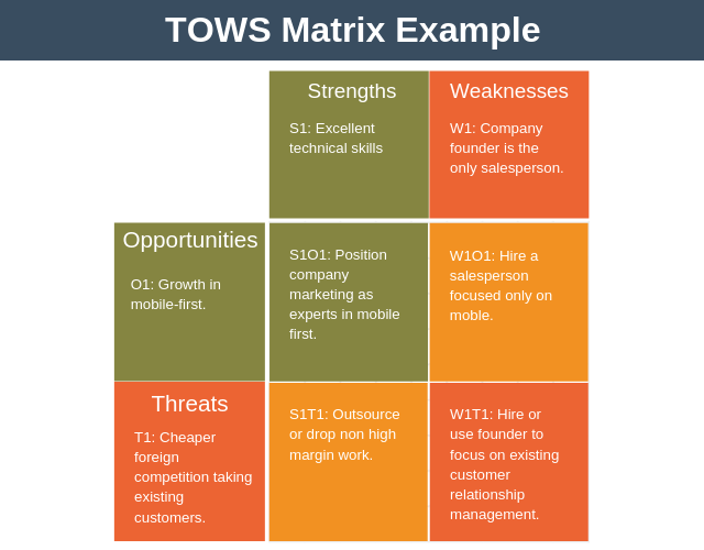 TOWS Matrix Analysis | Strategy Training from EPM